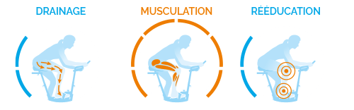 2/4 de Musculation, 1/4 de Drainage et 1/4 de Rééducation